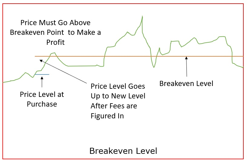 Breakeven Level for a Stock