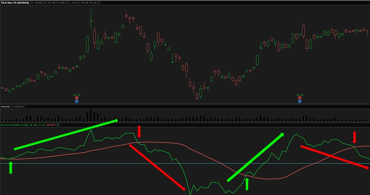Momentum SMA Indicator
