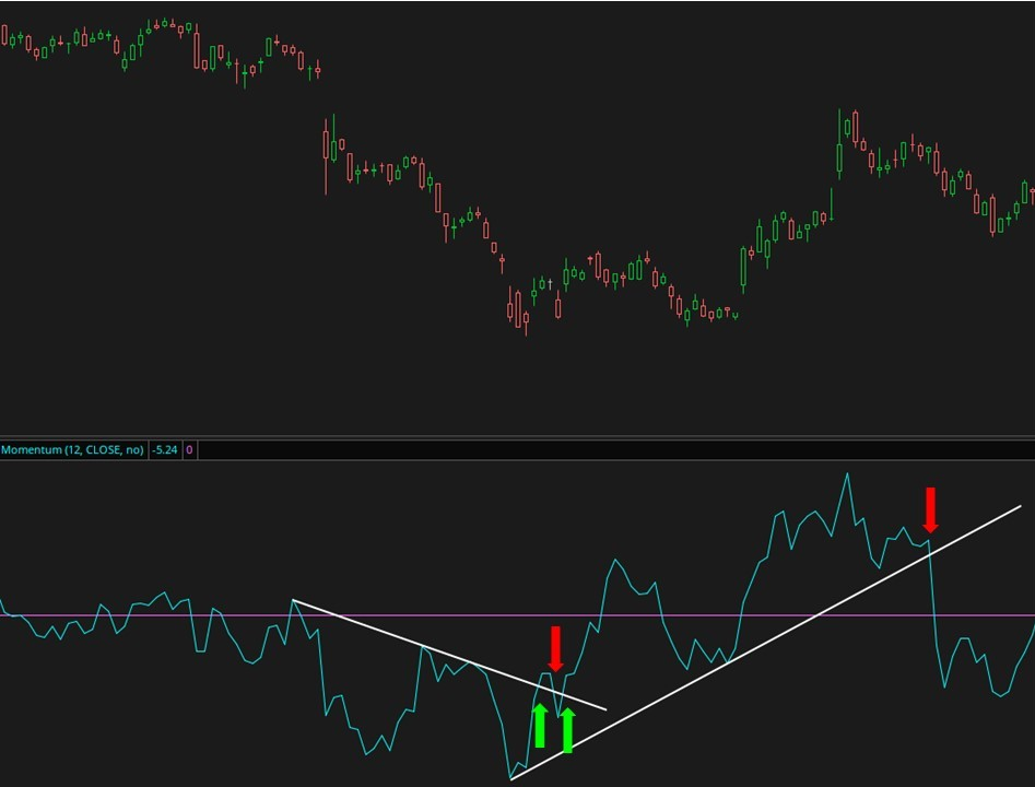 Advanced Momentum Signals
