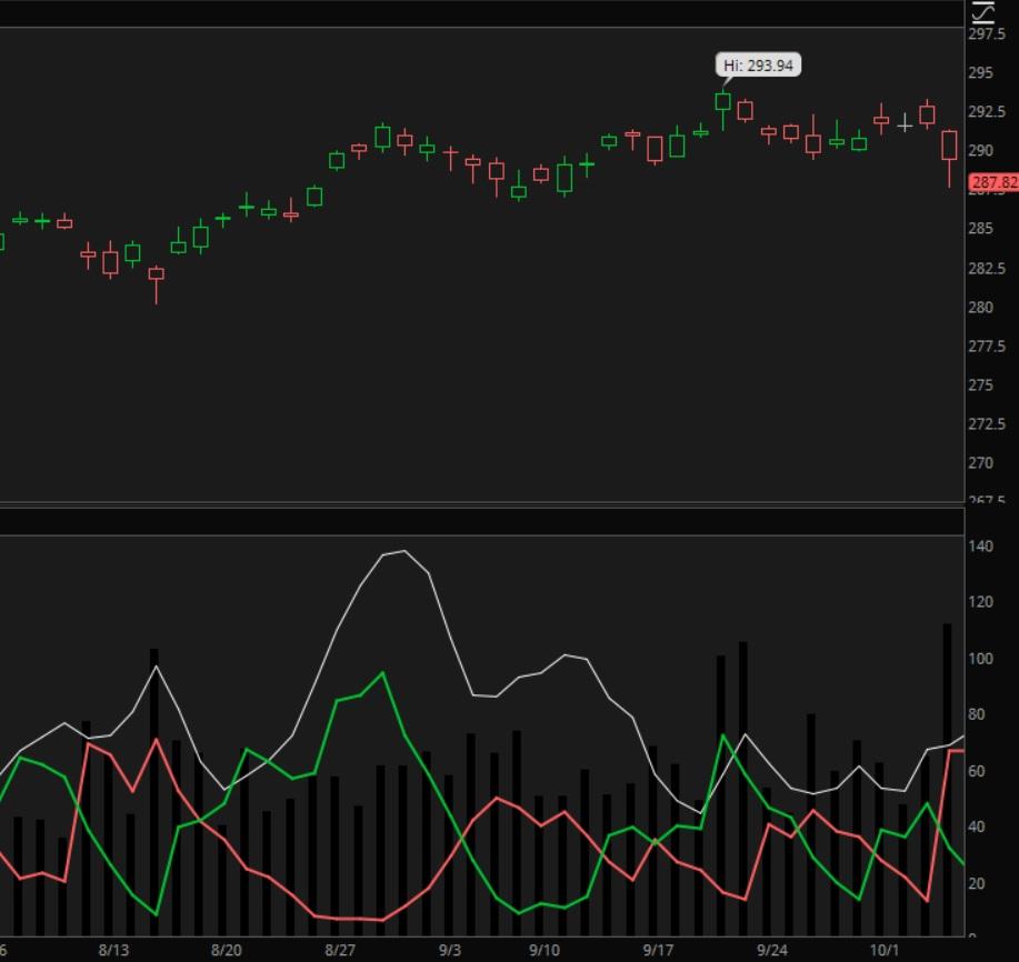 DMI Indicator for stock signals