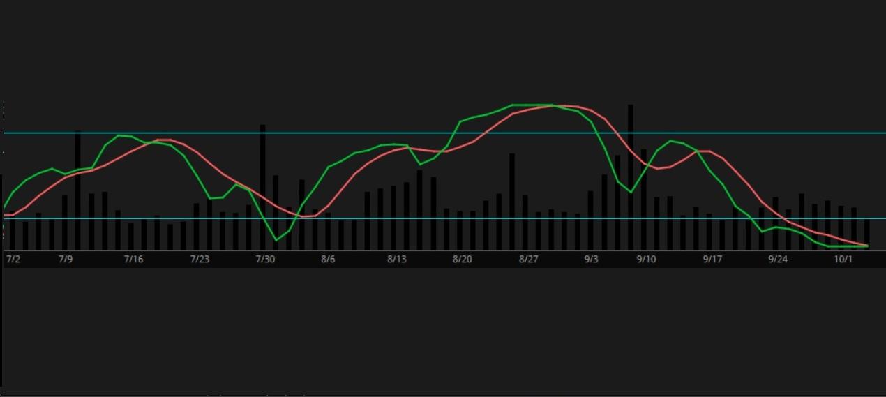 Stoch RSI Indicator