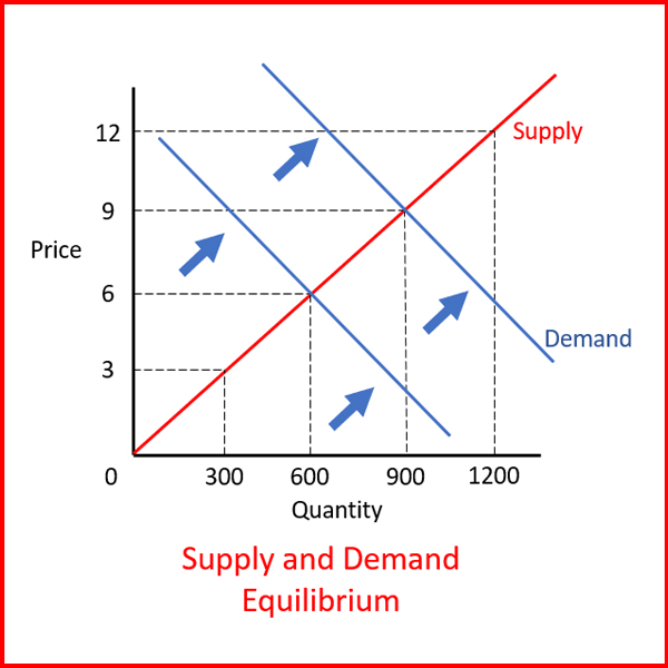 Supply and Demand Equilibrium