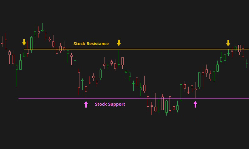 Support and Resistance from common highs and common lows in stock price